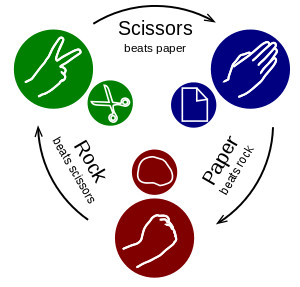 """""""Rock-paper-scissors"""" by Enzoklop - Own work."""