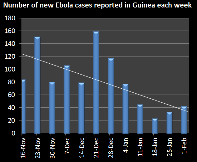 Could Ebola finally be coming to an end?