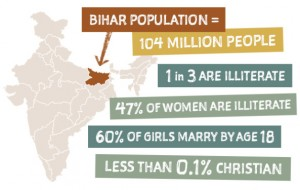 (Graphic courtesy of Mission India)