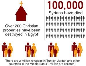 (Infographic courtesy Open Doors USA)