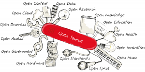 "Open Source ""Swiss Knife"" showing relevant Open movements based on Open Source principles. (Illustration by Open Source Business Foundation via Wikimedia Commons)"